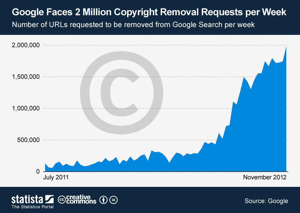 copyright statistics